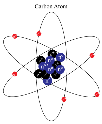 Diagram of a carbon atom