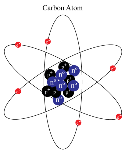 Neutron ( Read ) | Chemistry | CK-12 Foundation