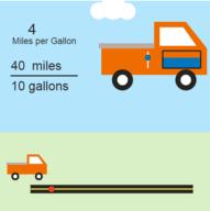 Miles per Gallon