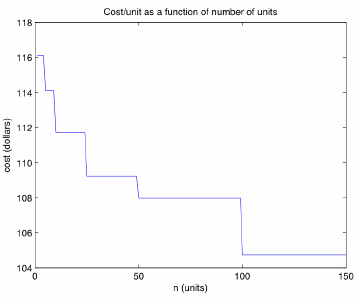 Cost as a function of number of units produced.