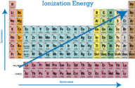 Periodic Trends In Ionization Energy. Add To Library