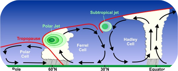 Diagram of a jet stream