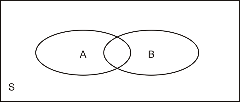 Venn diagrams read probability ck 12 foundation normally in probability the venn diagram will be a box with overlapping ovals inside look at the diagram below ccuart Images