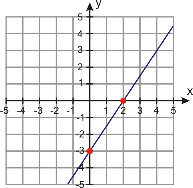 Forms of Linear Equations   CK-12 Foundation