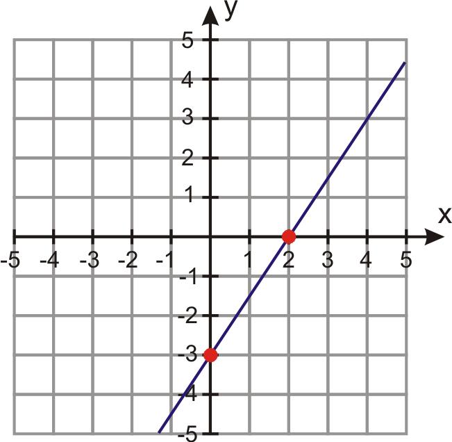Graphing lines worksheet pdf
