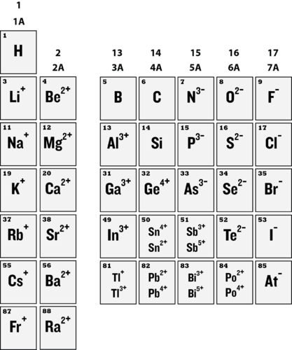 Table of ion charges of elements