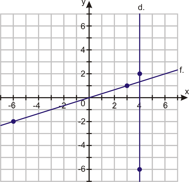 Slope and Rate of Change – Finding Slope from a Graph Worksheet