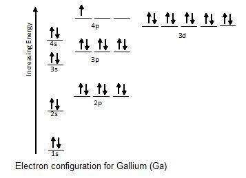 orbital diagram wrong orbital diagram ar electron configurations   ck-12 foundation