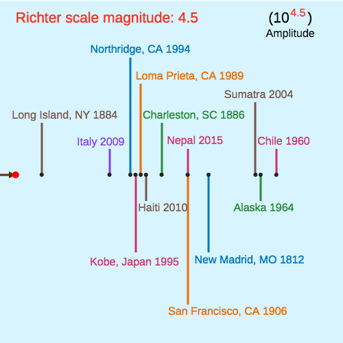 Earthquake Magnitude Scales Ck 12 Foundation