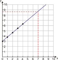 Graphs of Linear Equations