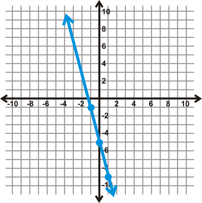 how to read the mode of a line graph