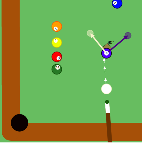Angle Classification: Right Angle in Game of Pool