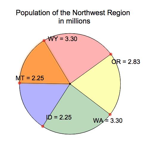 Northwest Region Population Pie; Interpretations of Circle Graphs