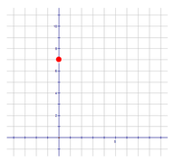 Graphing the Linear Functions y = mx + b; y = a; x = a