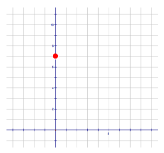 Graphs of Lines from Equations