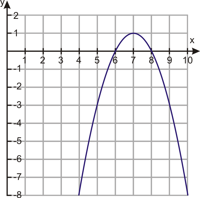 how to find a quadratic function from a graph