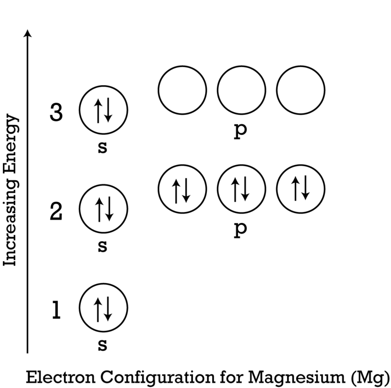 Valence electrons ck 12 foundation to draw the lewis electron dot diagram picture the symbol for magnesium in a box which represents all of the core electrons ccuart Image collections