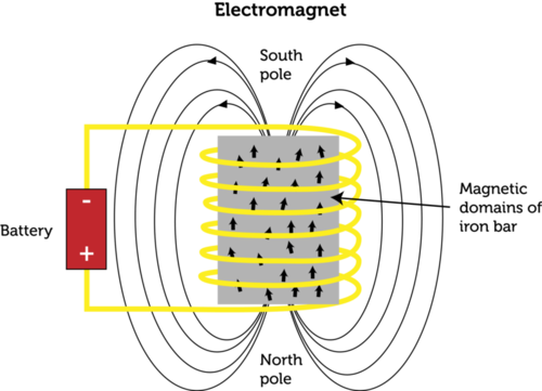 Schematic of an electromagnet