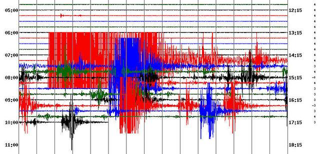 Measuring Earthquake Magnitude