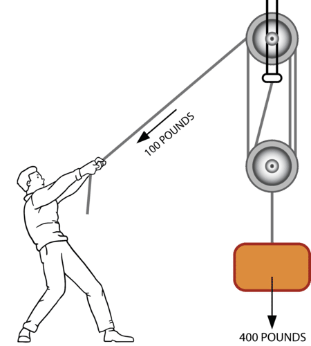 A man able to lift very heavy object using pulley