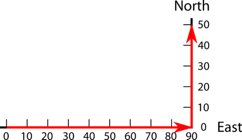 Graph of two vectors, representing two displacements of a person who walked 90 mi east and then 50 mi north