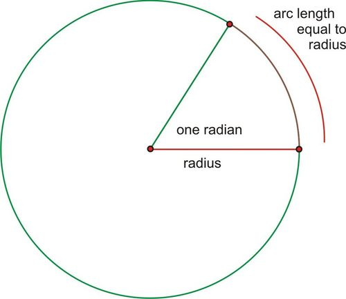 SLTs 13 & 14 Derive the constant of proportionality between arc length & radii (radian meaure).