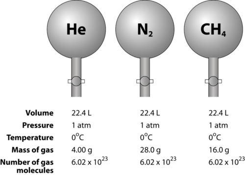 Mass, Volume, and the Mole   CK-12 Foundation