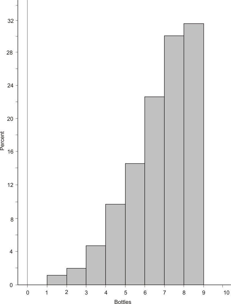 Histograms and frequency distributions ck 12 foundation a relative cumulative frequency histogram would be the same except that the vertical bars would represent the relative cumulative frequencies of the data ccuart Choice Image