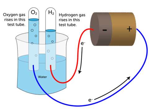 The decomposition of water using electricity