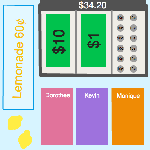 Dividing Decimals: Lemonade Stand