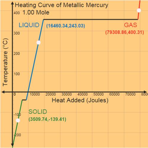 Melting Metallic Mercury