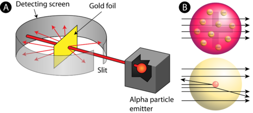 Rutherford Scientist Gold Foil Experiment Gold Foil Experiment a