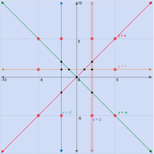Graphs of Linear Systems: Star Lines
