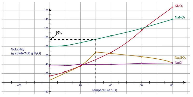 Solubility Graphs | Ck-12 Foundation