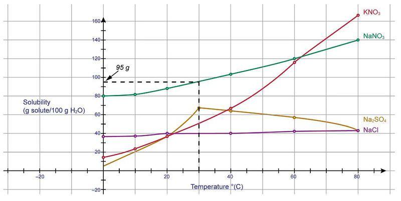 Solubility Graphs Ck 12 Foundation