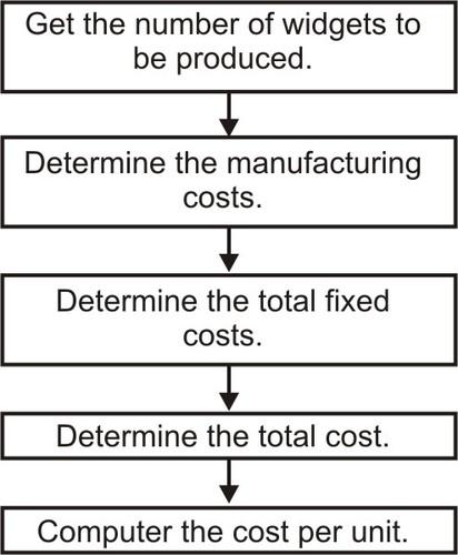 A flow chart for the widget production problem.