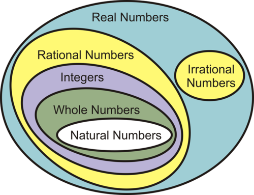 Subsets Of Real Numbers Ck 12 Foundation