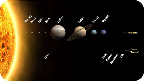 The relative sizes of the Sun and planets in the Solar System