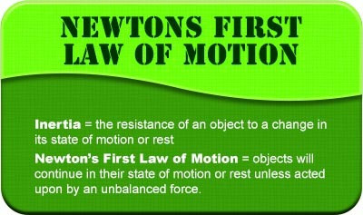 Newton's First Law of Motion - Overview