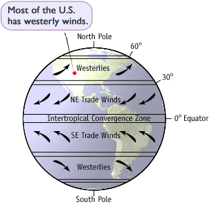 Map of atmospheric circulation cells