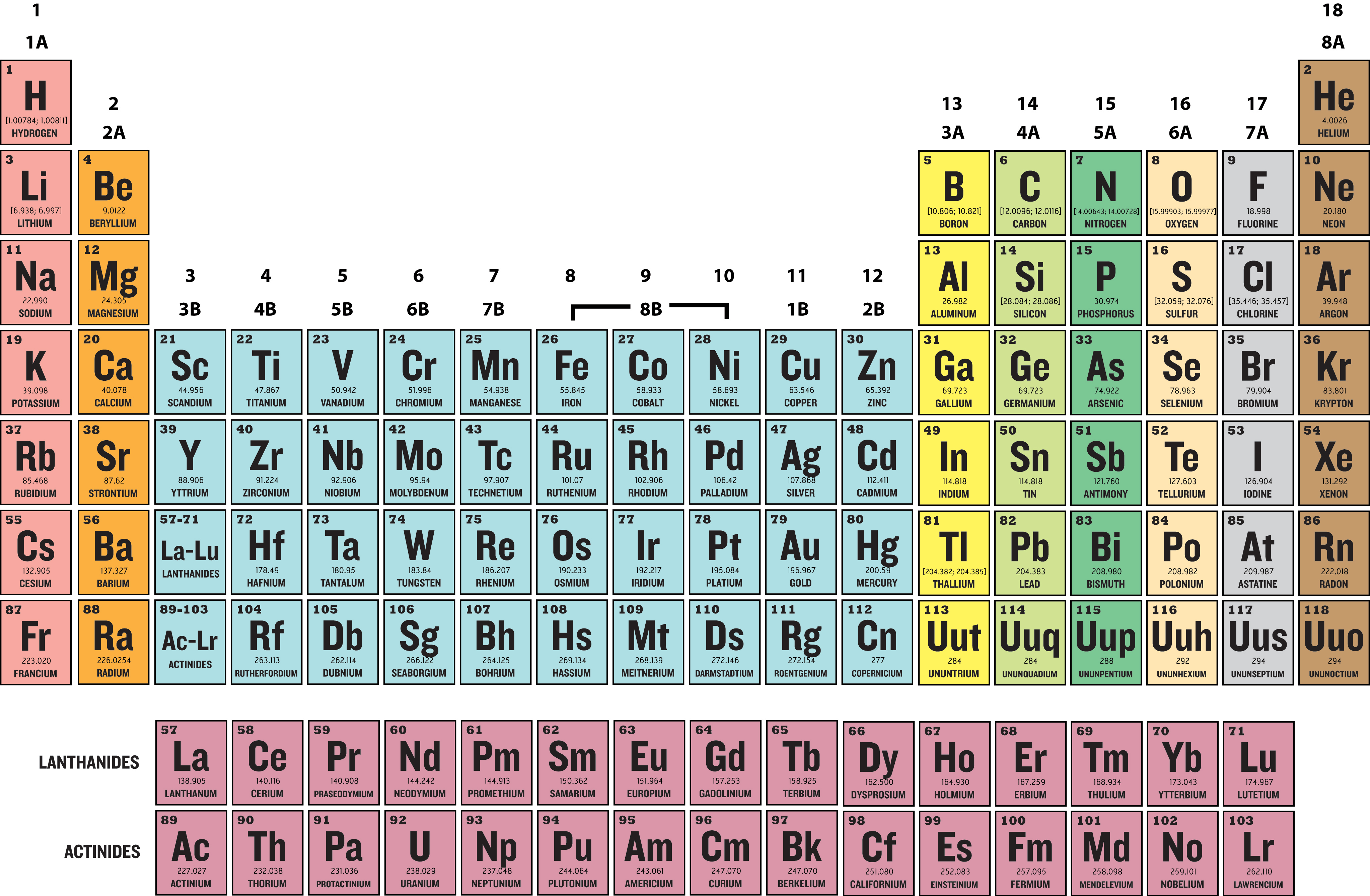 New valence electrons periodic table pdf pdf periodic valence table electrons foundation group electron of elements 12 configurations ck main urtaz Image collections