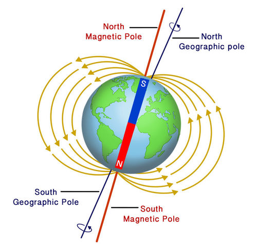 magnet and north pole How magnetic field lines look when you have two magnets together, one with the north pole pointing to the south pole of another magnet with more than one magnet, the field lines till start on the north pole and end on a south pole.