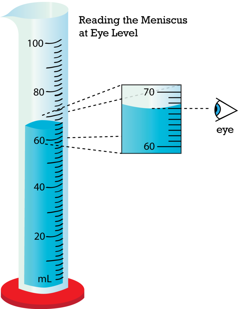 accurate measurement of mass and volume Lecture 3 matter and measurement accurate measurement of quantities such as mass, volume, temperature, and time is essential in determining scientific 'facts.