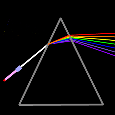 Color: Light in a Prism