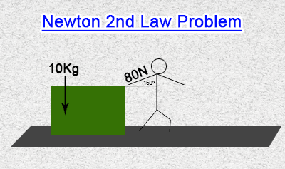 Newton's Second Law Problems