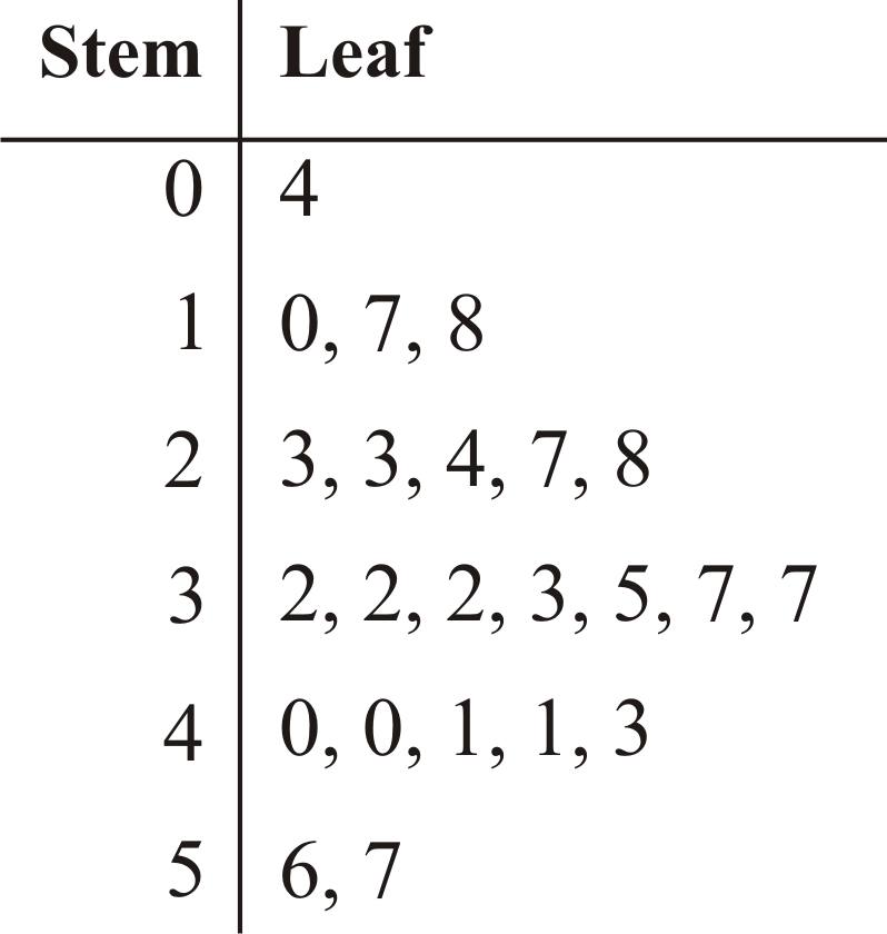 Stem School Meaning: Stem-and-Leaf Plots ( Read )