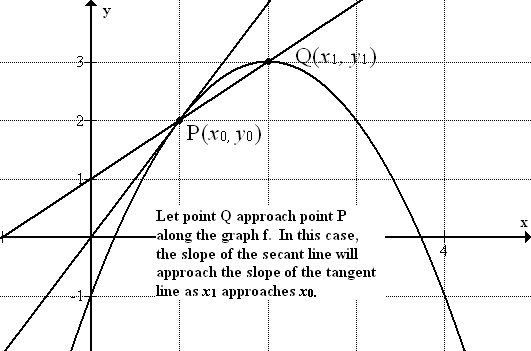 Tangent Lines and Rates of Change