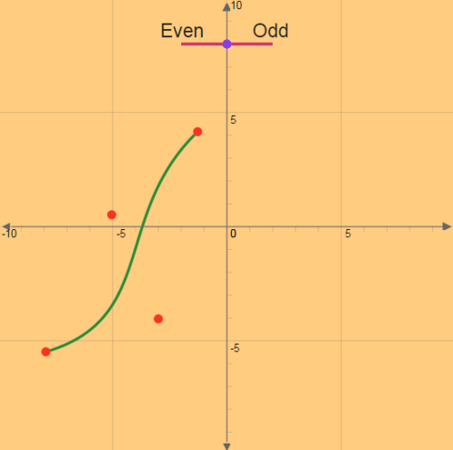 Even and Odd Functions (Symmetry)