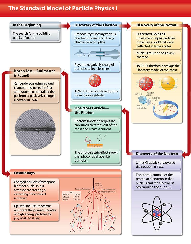 The Standard Model Cribsheet #1