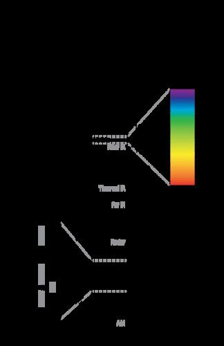 Diagram of the electromagnetic spectrum